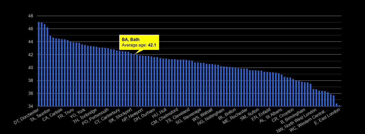 Bath average age rank by year