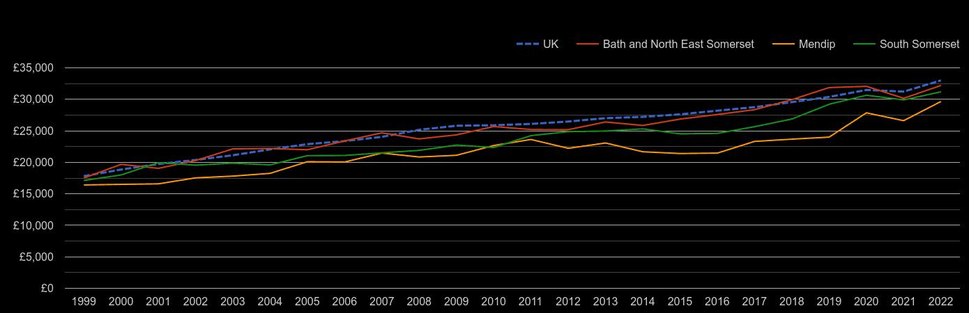 Bath median salary by year
