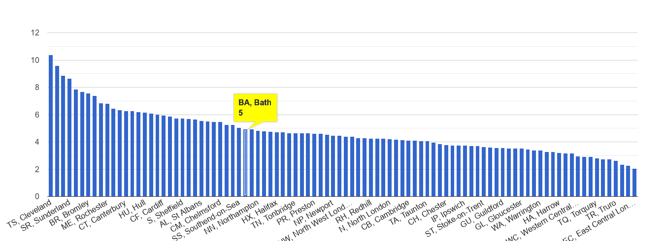 Bath shoplifting crime rate rank