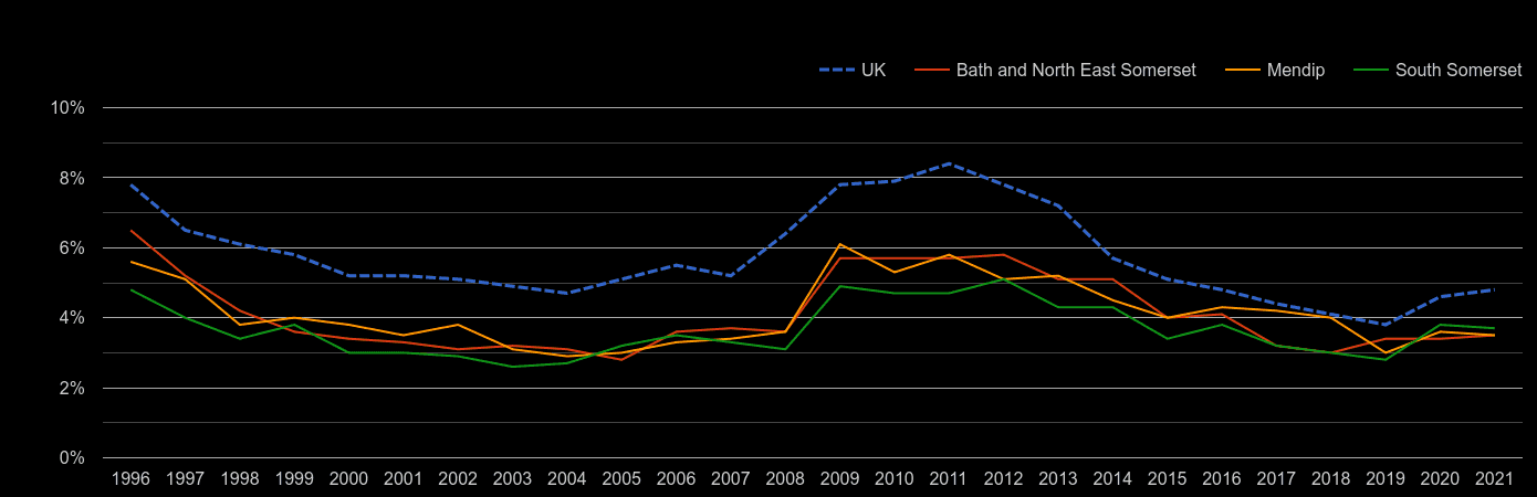 Bath unemployment rate by year