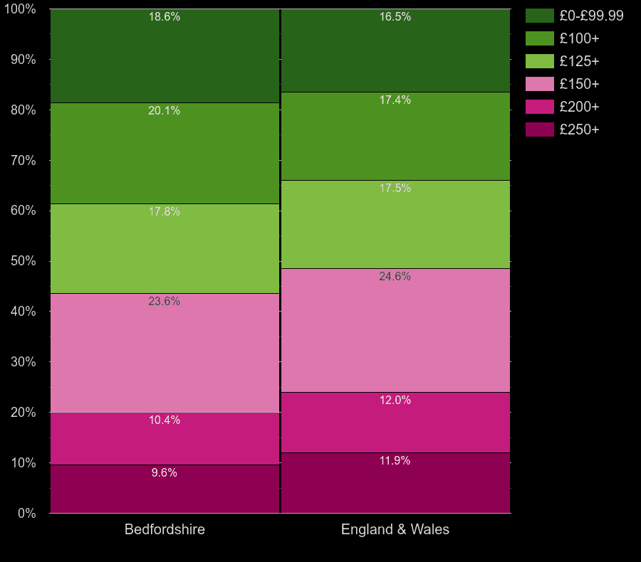 Bedfordshire homes by heating cost per room