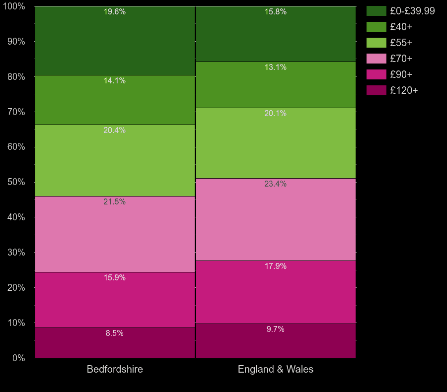 Bedfordshire homes by heating cost per square meters
