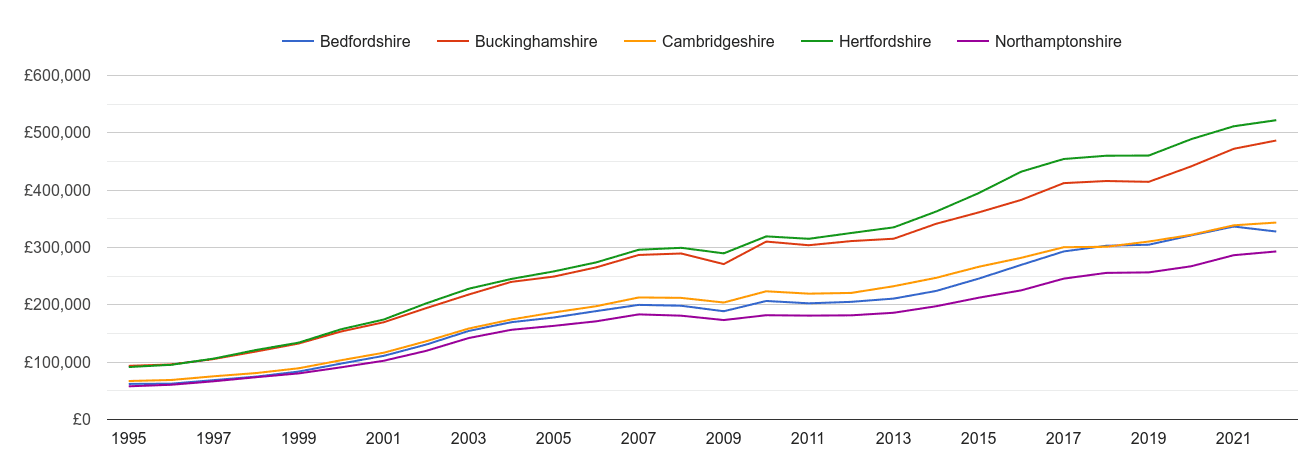 Bedfordshire house prices and nearby counties