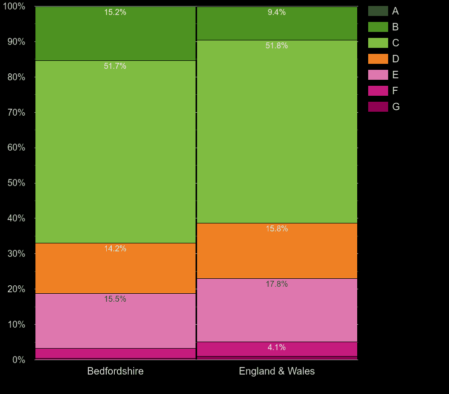 Bedfordshire houses by energy rating