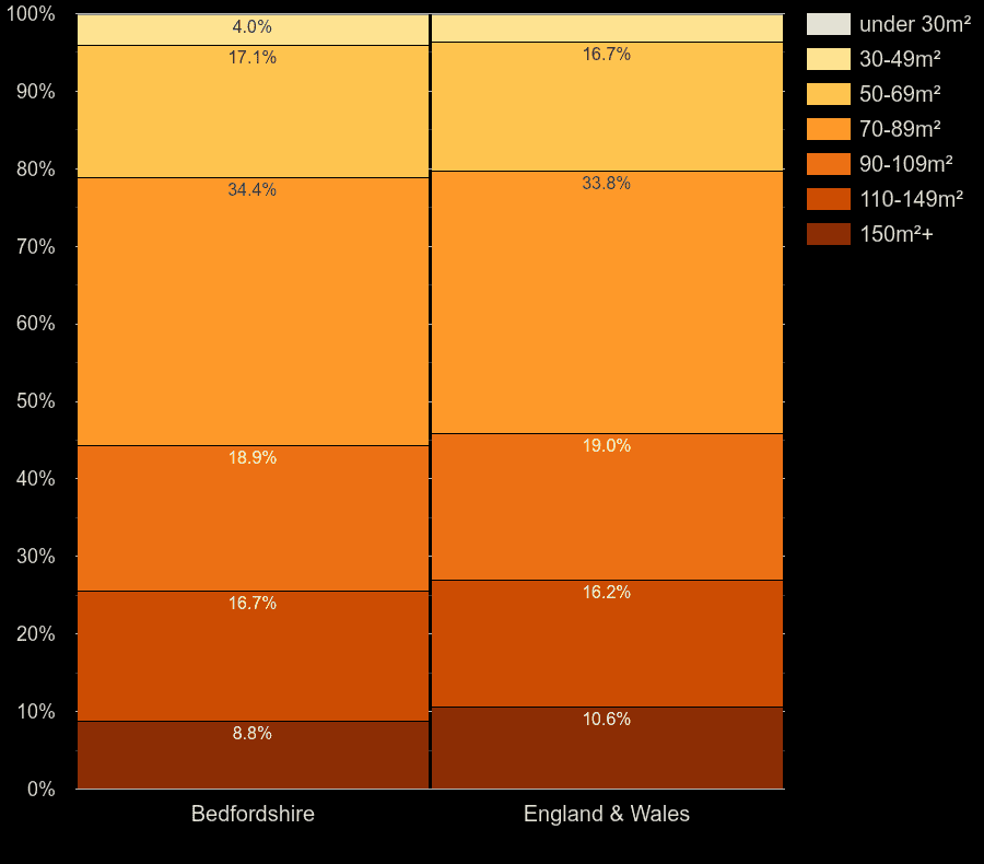 Bedfordshire houses by floor area size