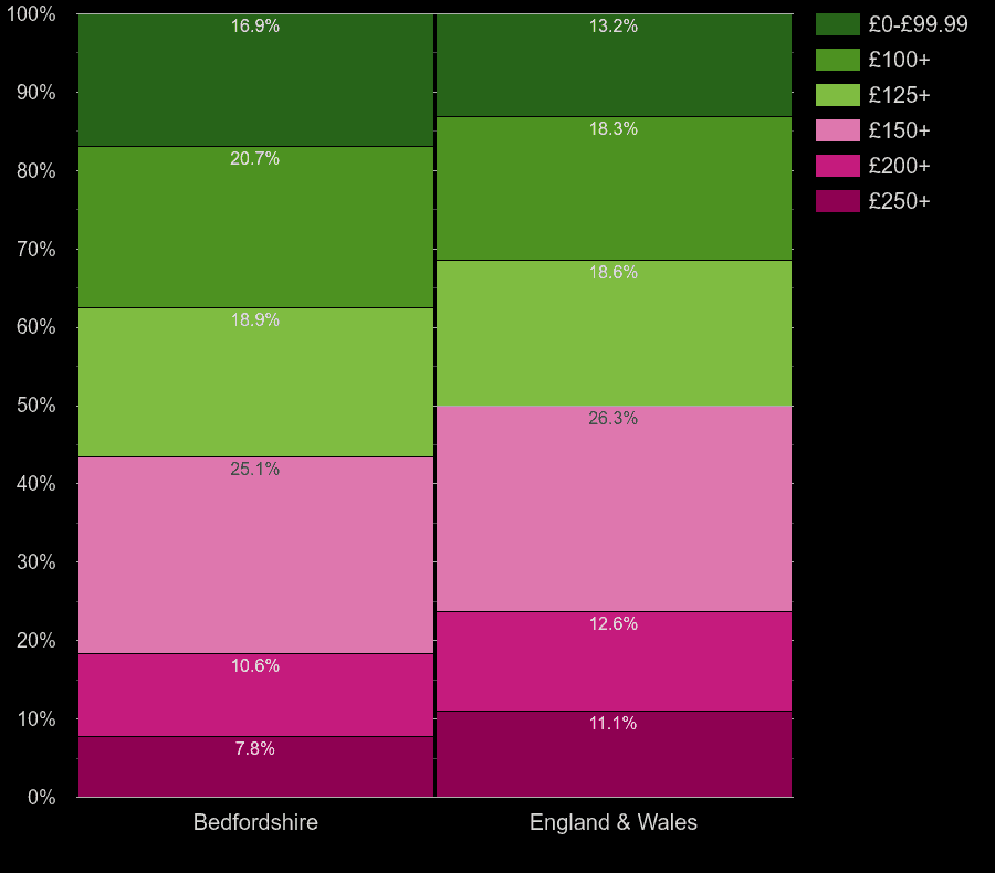 Bedfordshire houses by heating cost per room