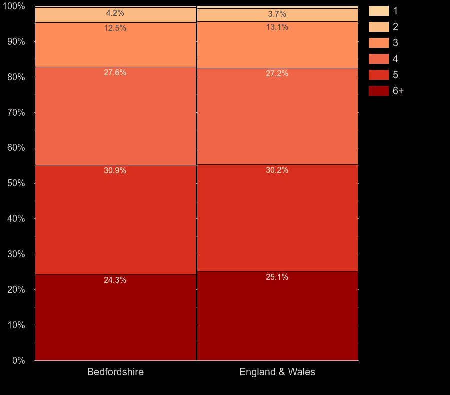 Bedfordshire houses by number of heated rooms