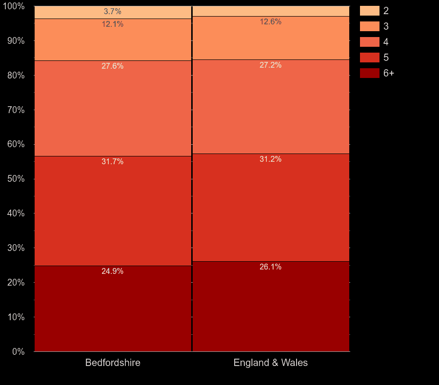 Bedfordshire houses by number of rooms