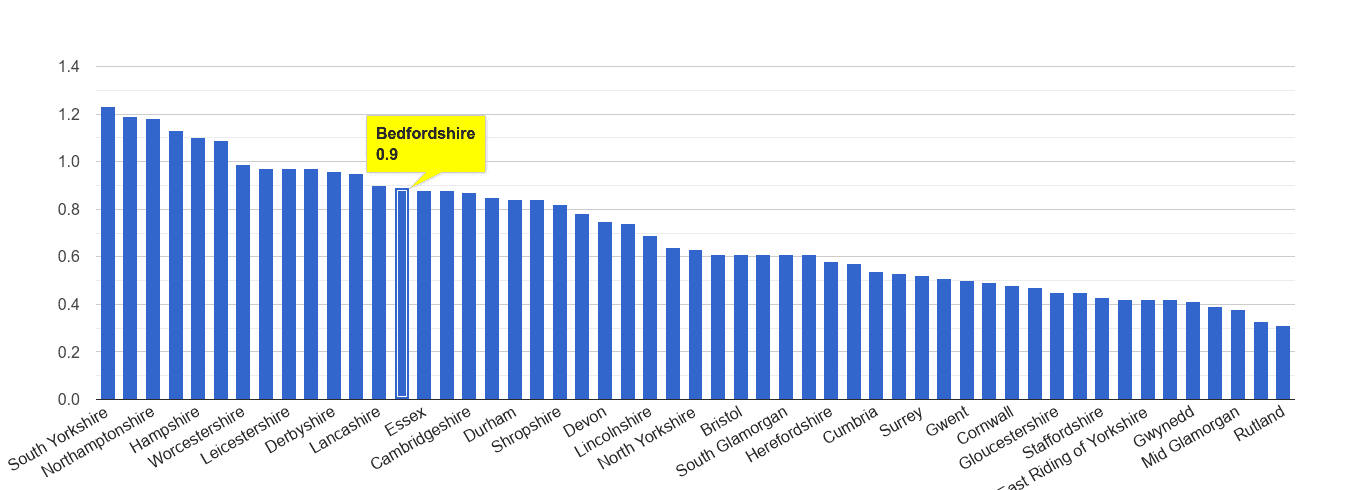Bedfordshire possession of weapons crime rate rank