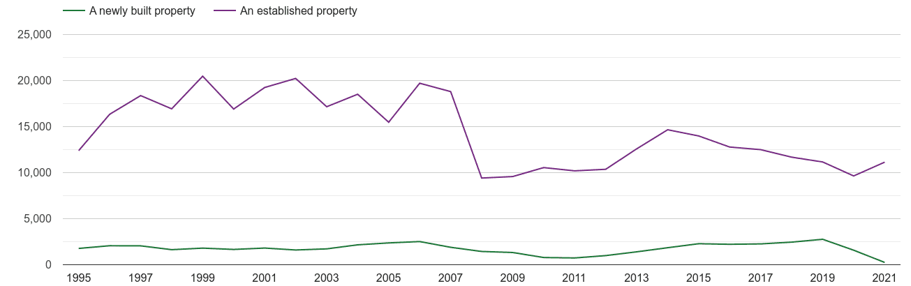 Berkshire annual sales of new homes and older homes