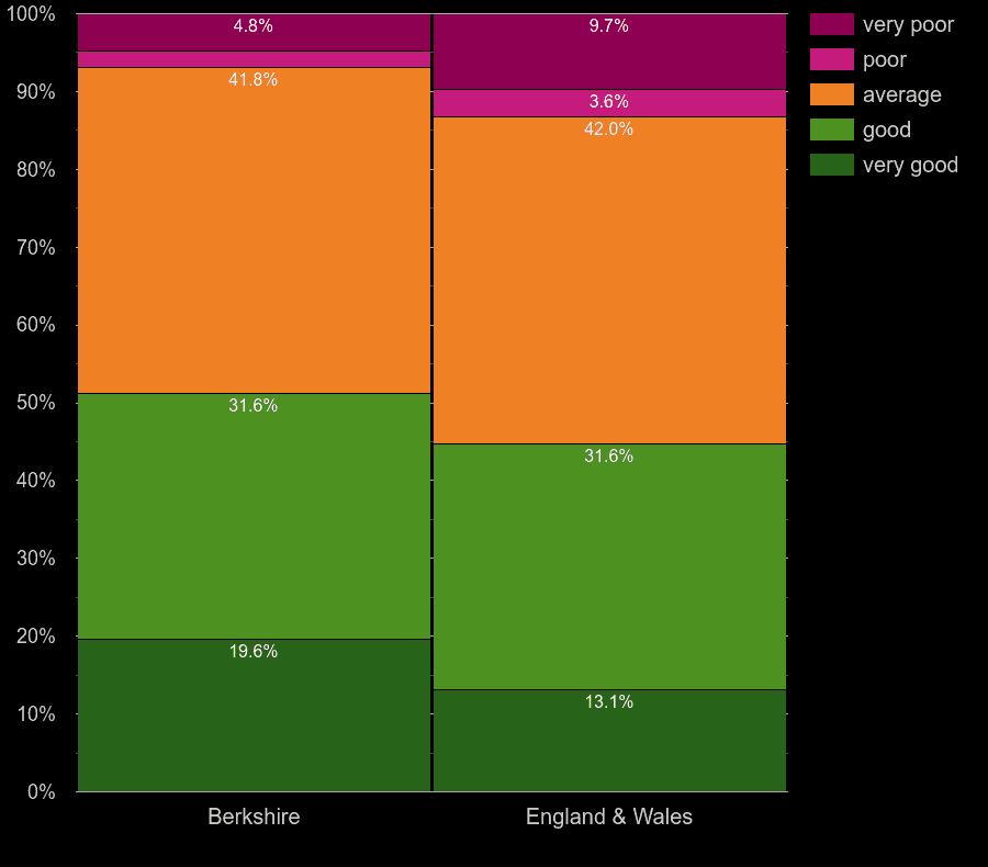 Berkshire flats by windows energy efficiency