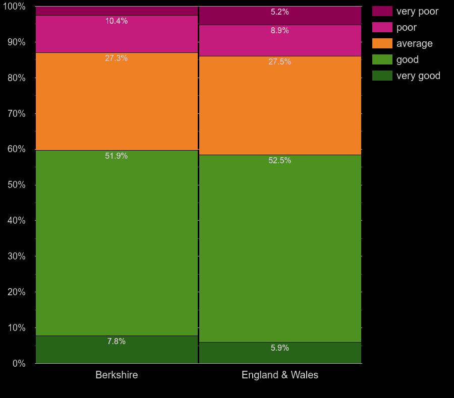 Berkshire homes by main heating control energy efficiency