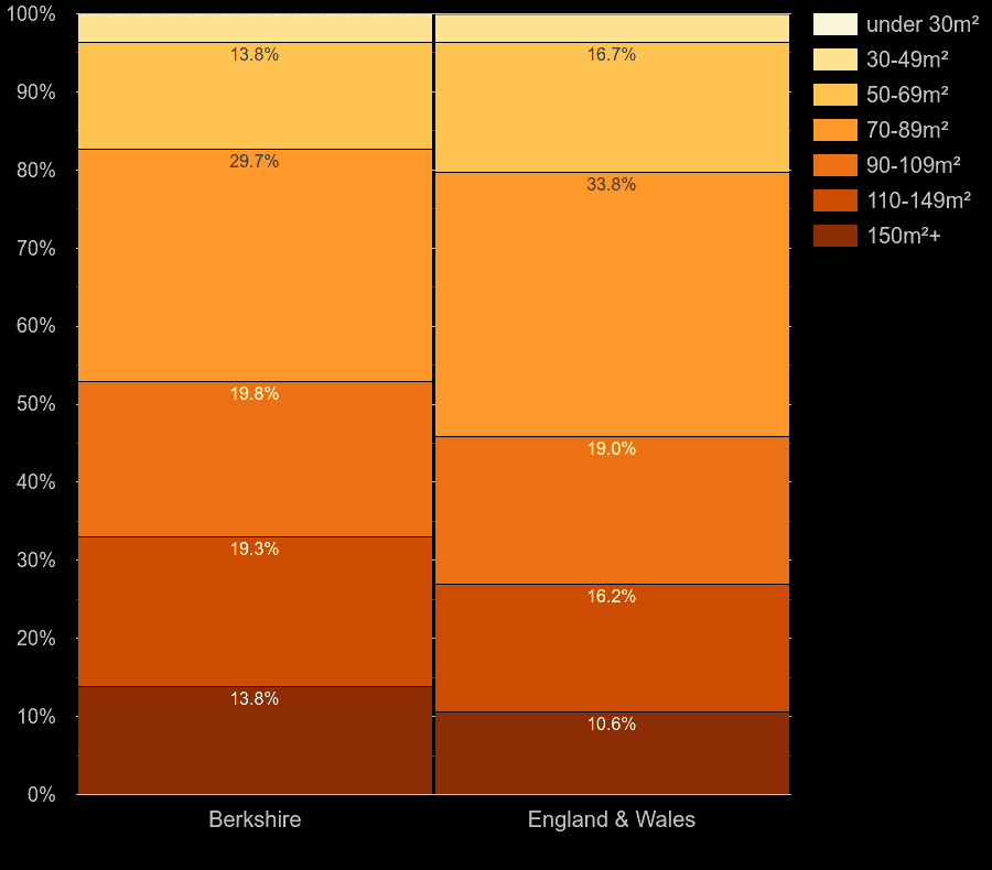 Berkshire houses by floor area size
