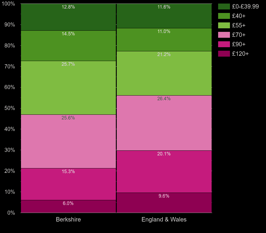 Berkshire houses by heating cost per square meters