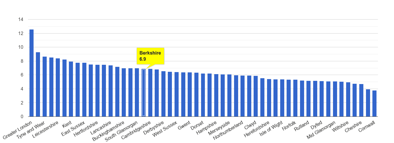 Berkshire other theft crime rate rank