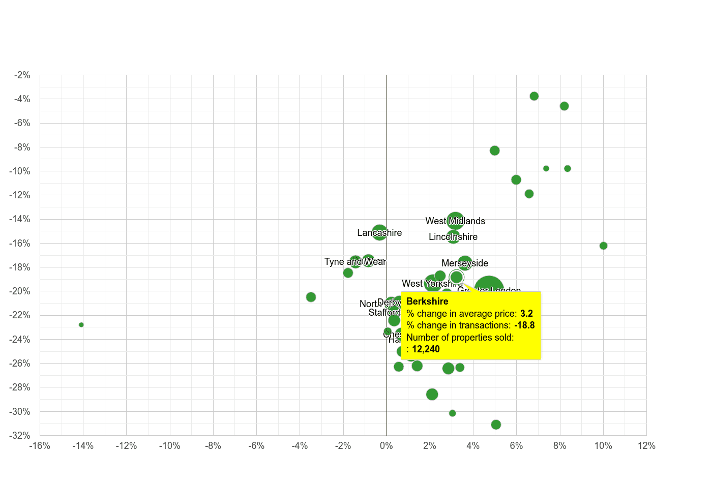 Berkshire property price and sales volume change relative to other counties