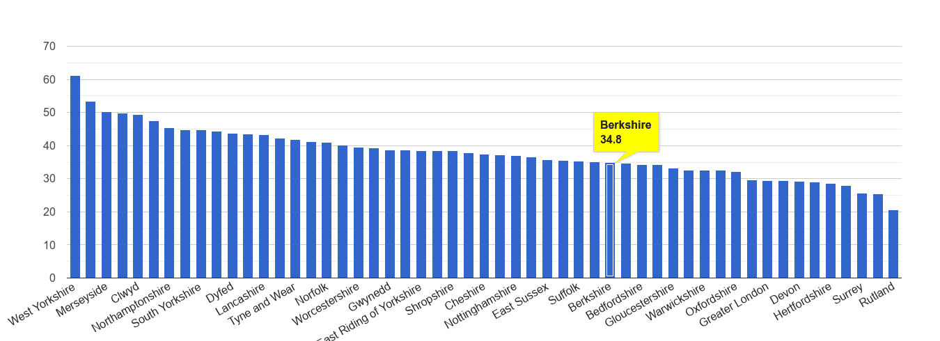 Berkshire violent crime rate rank