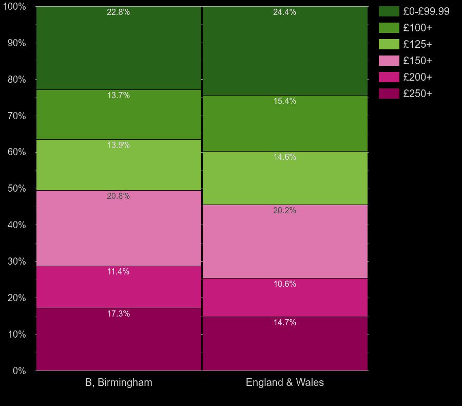 Birmingham flats by heating cost per room