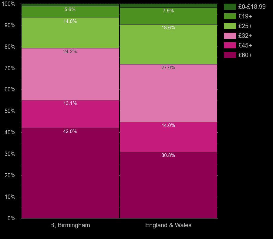 Birmingham flats by hot water cost per room