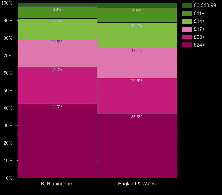 Birmingham flats by lighting cost per room