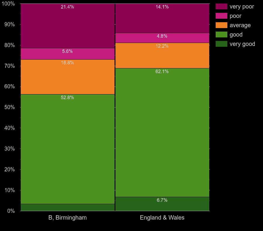 Birmingham flats by main heating energy efficiency