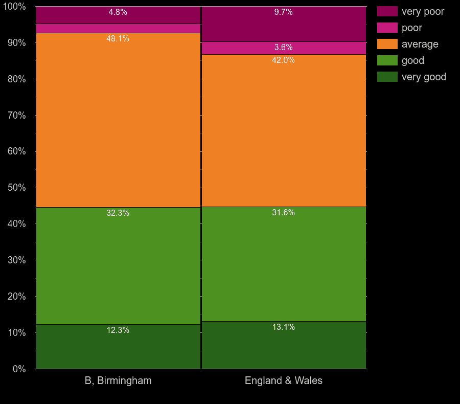 Birmingham flats by windows energy efficiency
