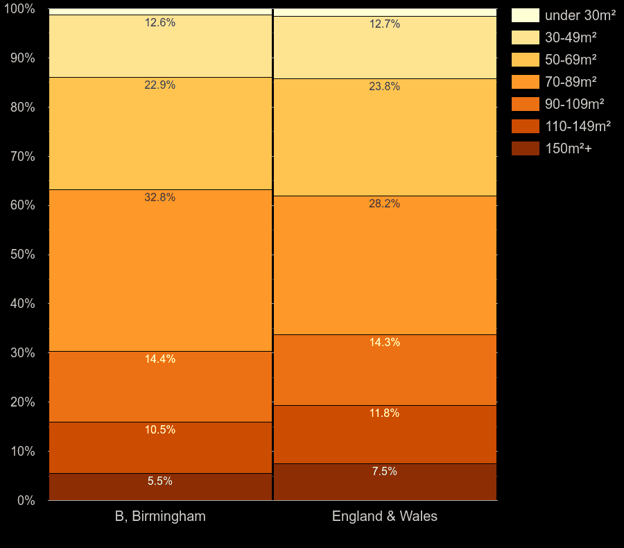 Birmingham homes by floor area size