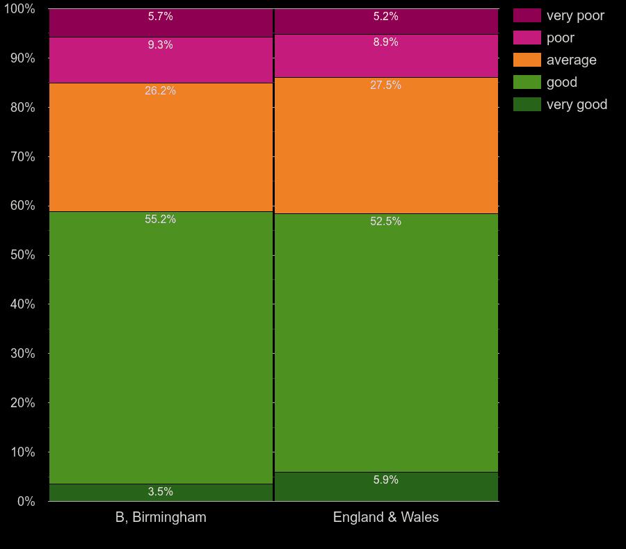Birmingham homes by main heating control energy efficiency