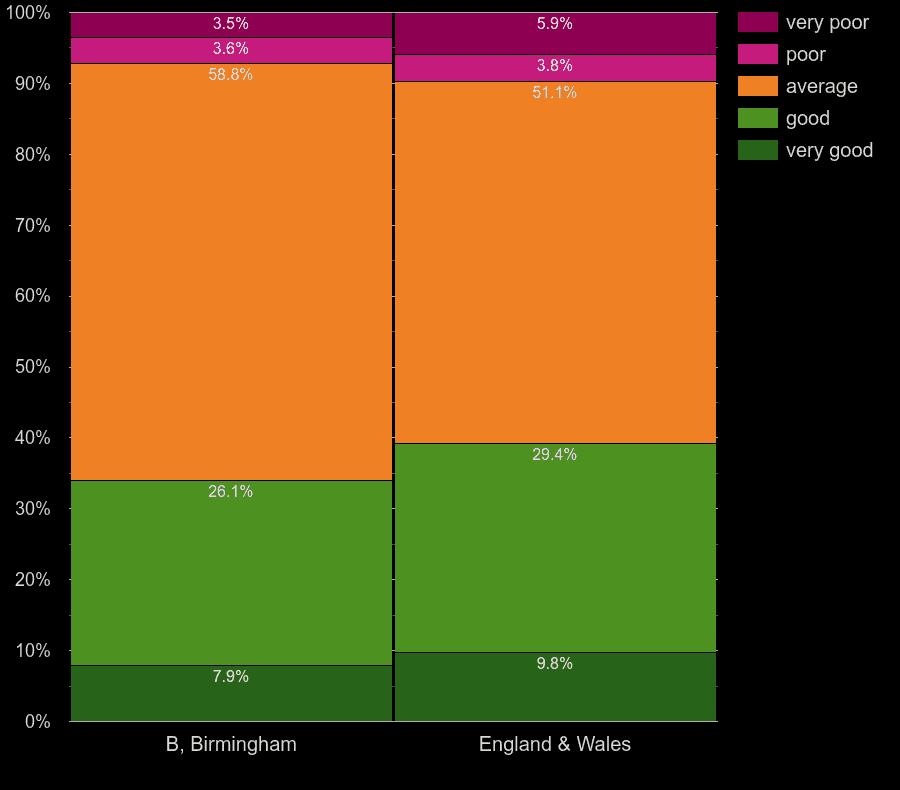 Birmingham homes by windows energy efficiency