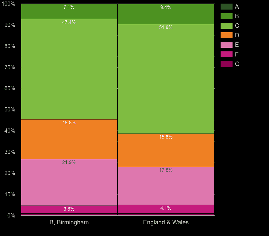 Birmingham houses by energy rating