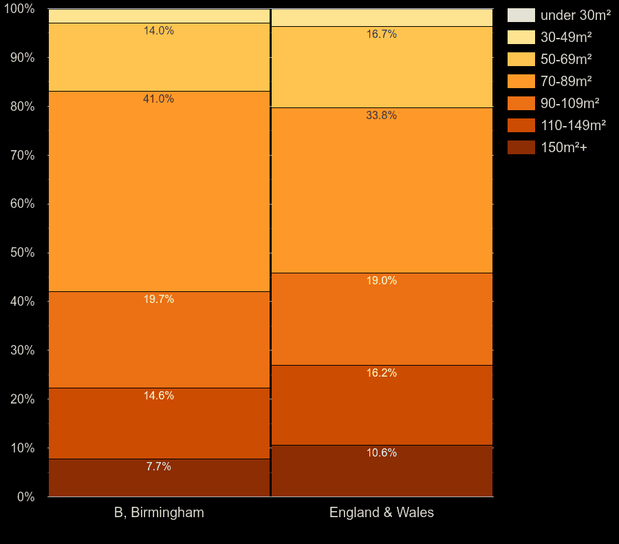 Birmingham houses by floor area size