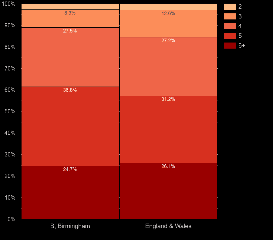 Birmingham houses by number of rooms