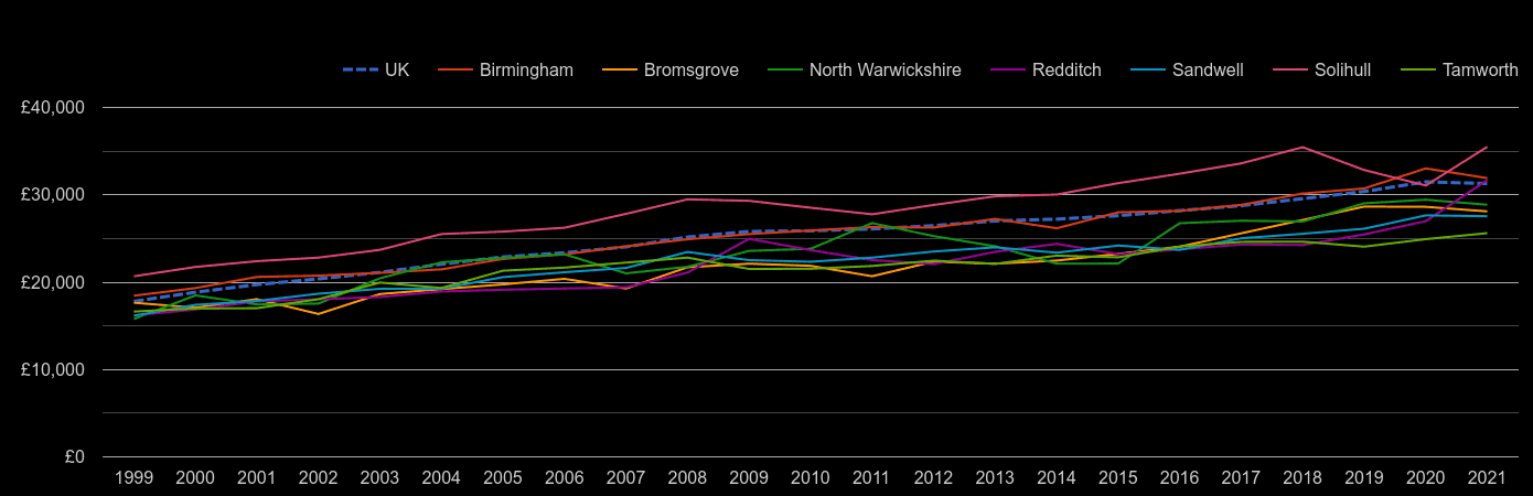 Birmingham median salary by year