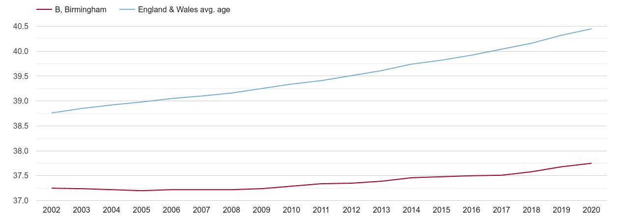 Birmingham population average age by year