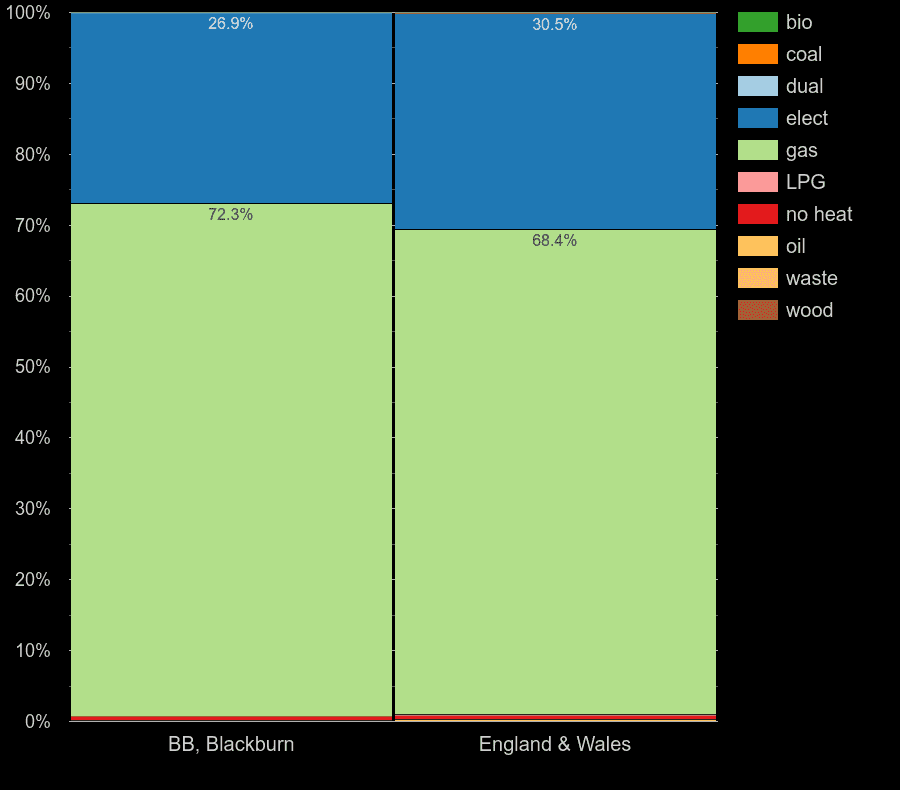 Blackburn flats by main heating fuel
