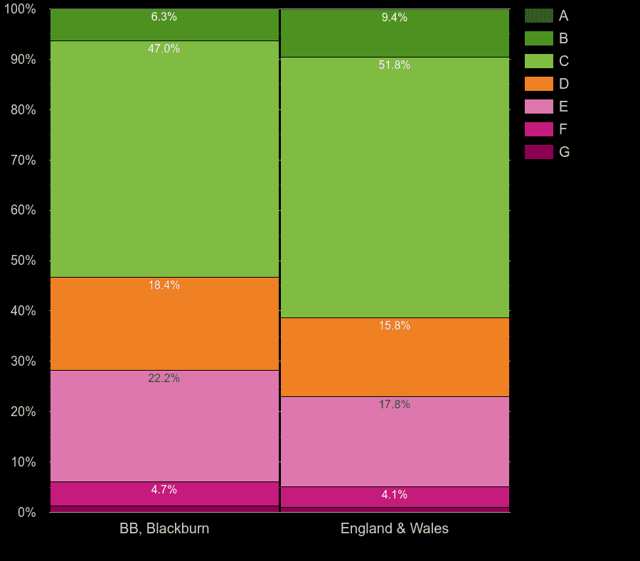 Blackburn houses by energy rating