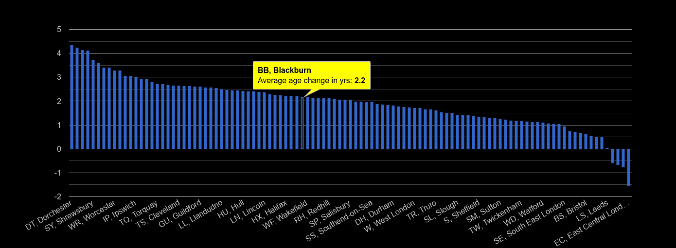 Blackburn population average age change rank by year