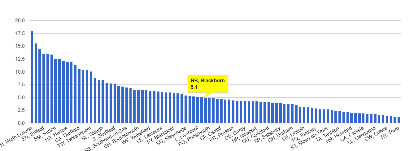 Blackburn vehicle crime rate rank