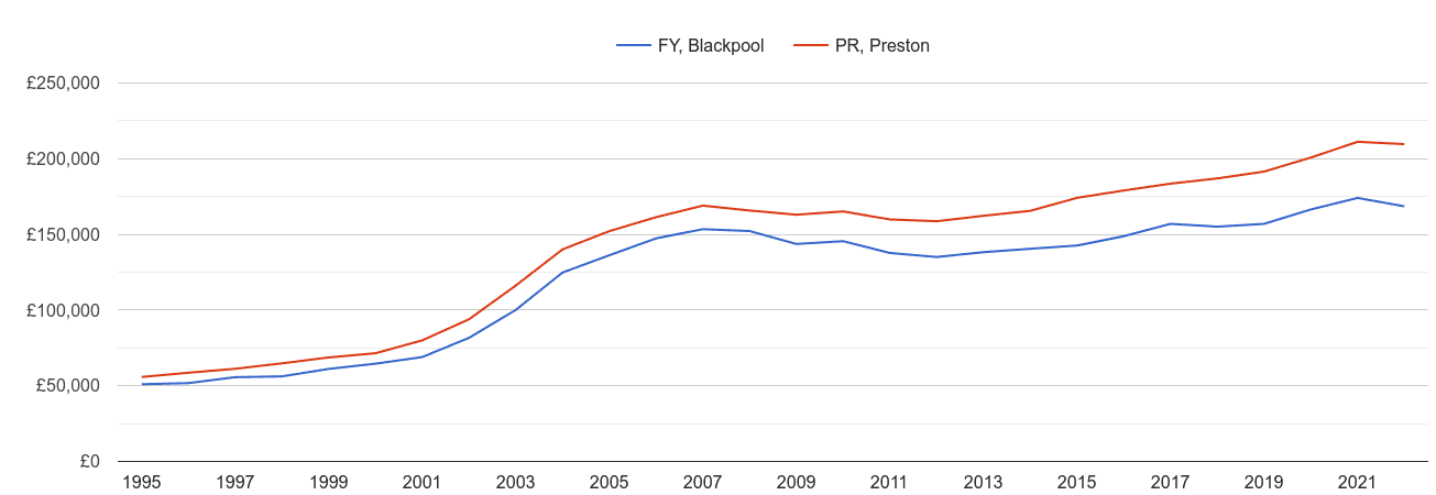 Blackpool house prices and nearby areas