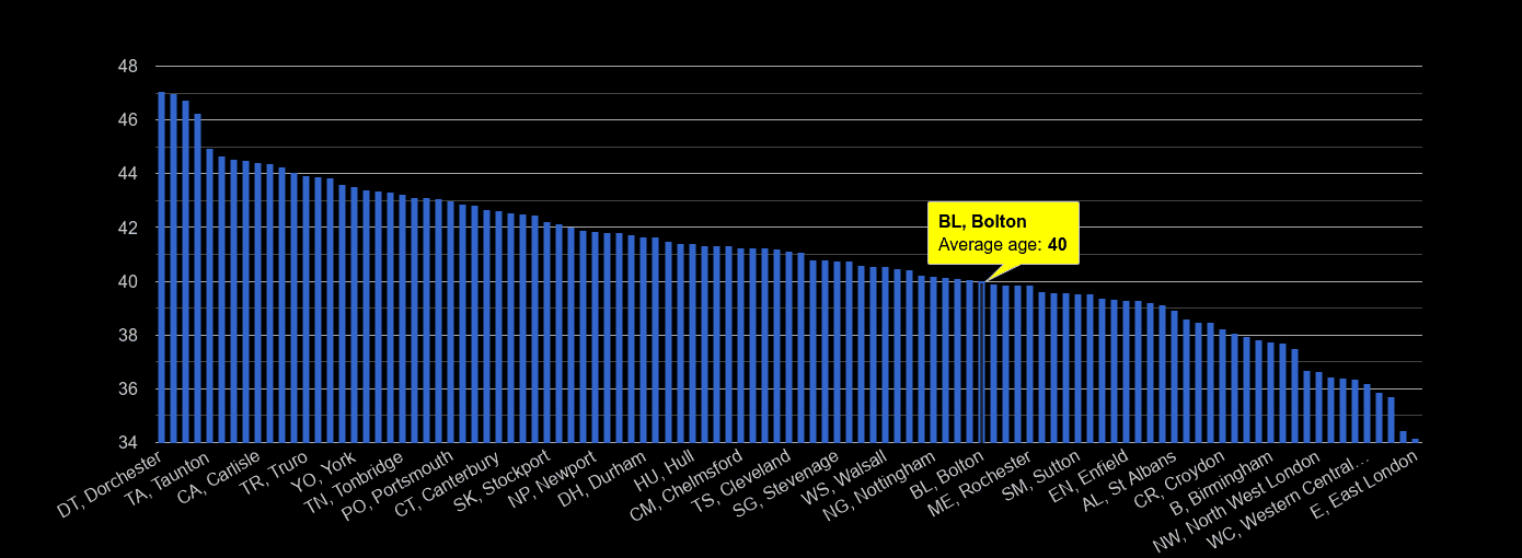 Bolton average age rank by year