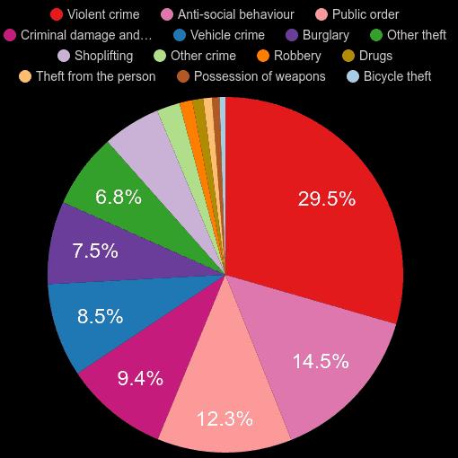 Bolton crime statistics
