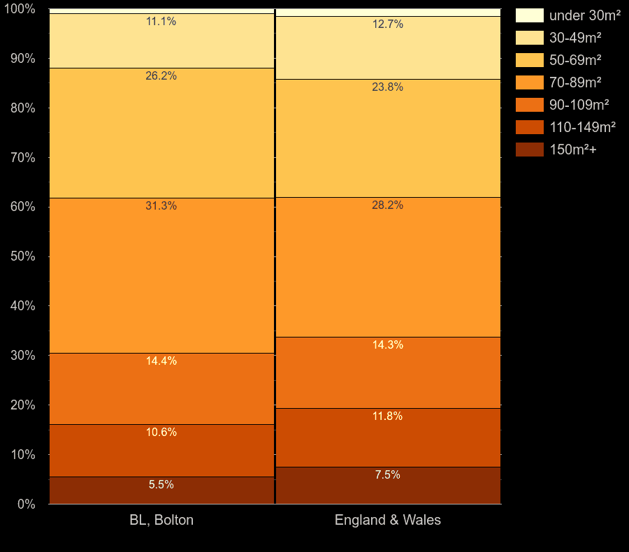Bolton homes by floor area size