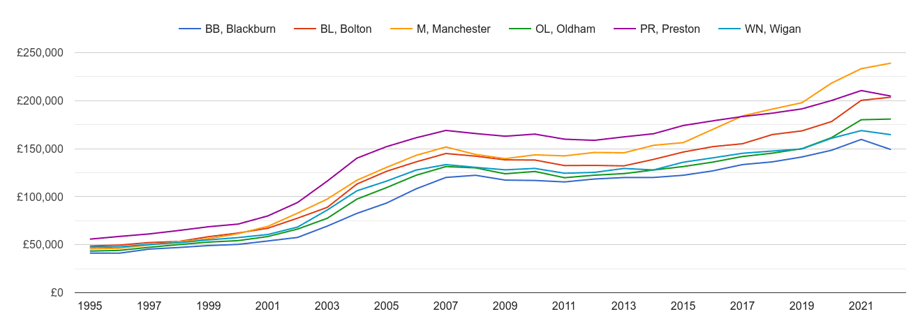 Bolton house prices and nearby areas