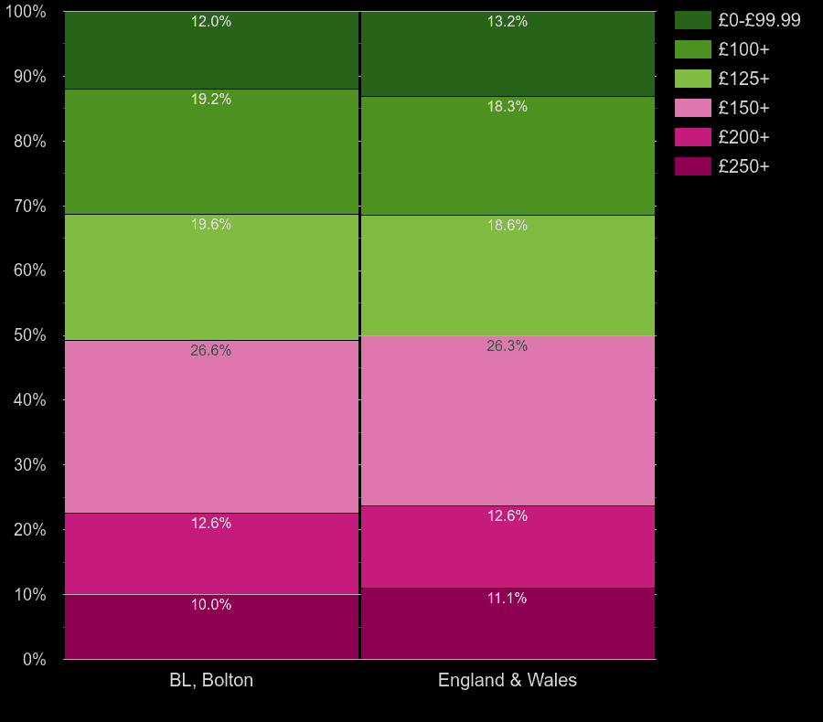 Bolton houses by heating cost per room