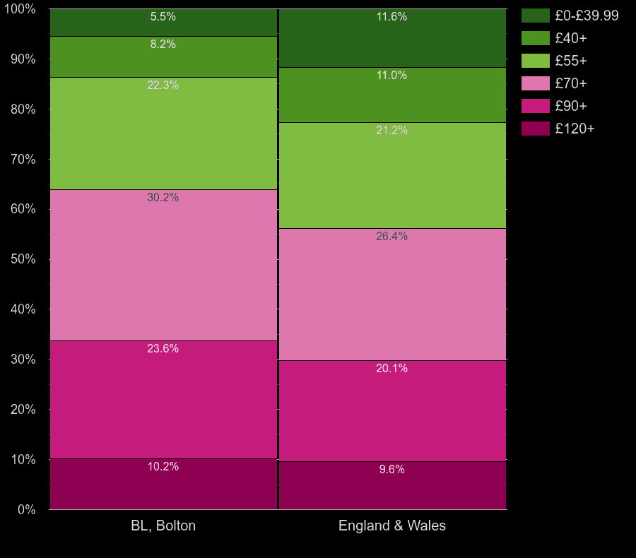 Bolton houses by heating cost per square meters
