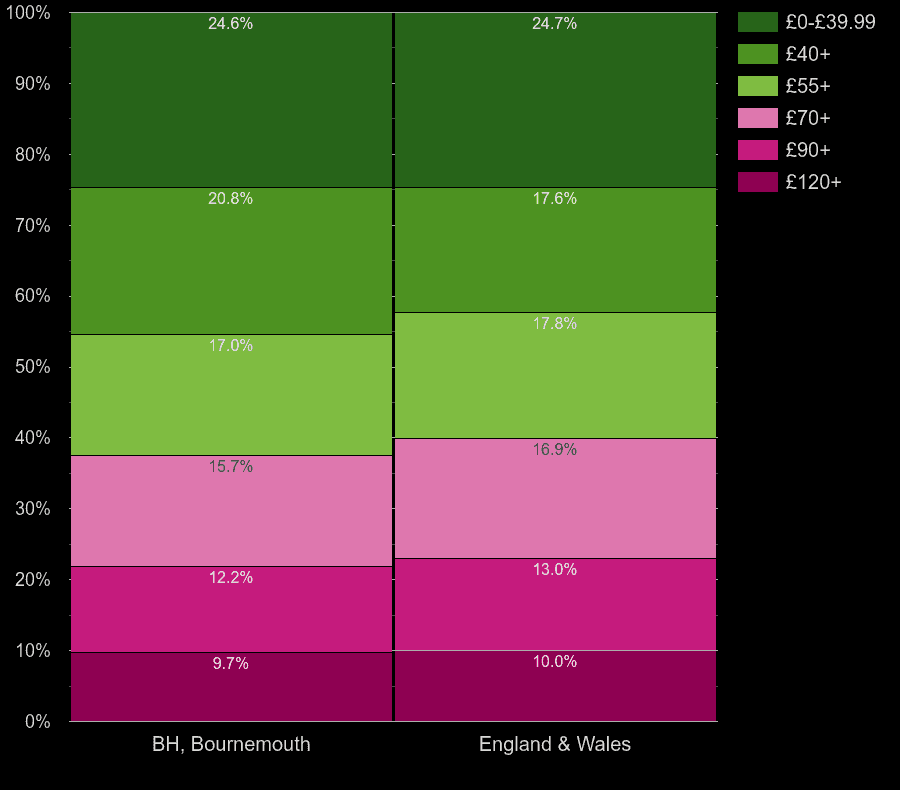 Bournemouth flats by heating cost per square meters