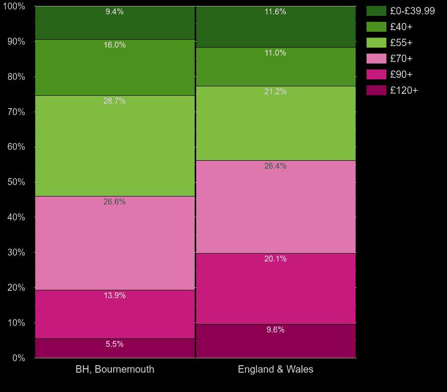 Bournemouth houses by heating cost per square meters
