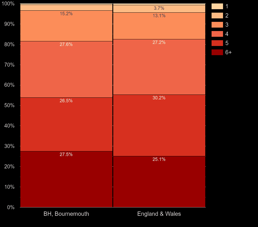 Bournemouth houses by number of heated rooms