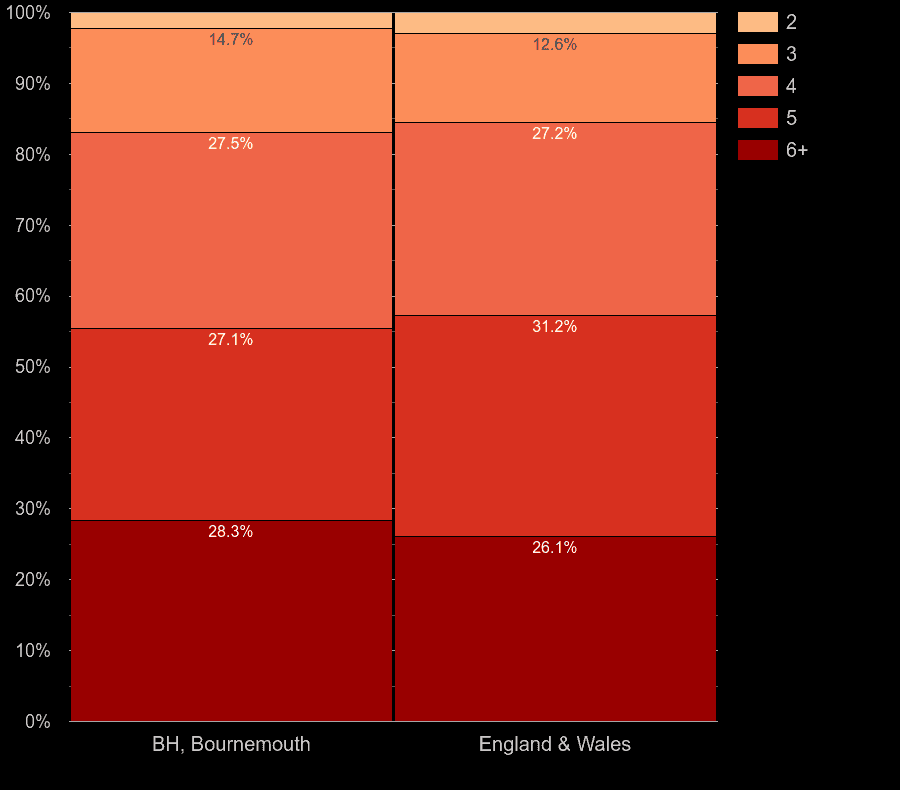 Bournemouth houses by number of rooms