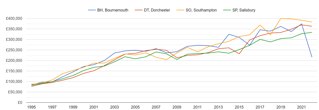 Bournemouth new home prices and nearby areas